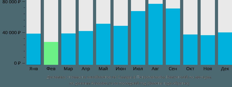 Динамика стоимости авиабилетов из Самары в Петропавловск-Камчатский по месяцам