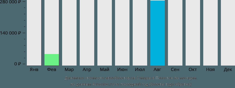 Динамика стоимости авиабилетов из Самары в Пакистан по месяцам