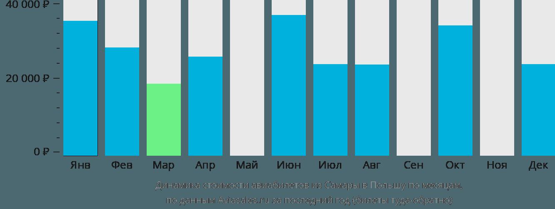 Динамика стоимости авиабилетов из Самары в Польшу по месяцам
