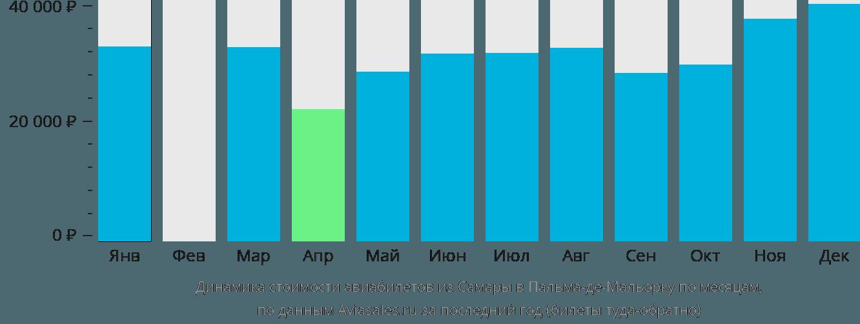 Динамика стоимости авиабилетов из Самары в Пальма-де-Мальорку по месяцам