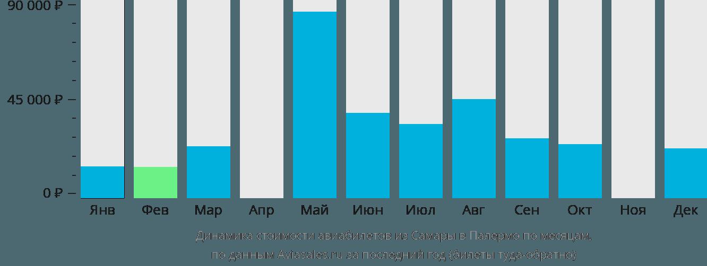 Динамика стоимости авиабилетов из Самары в Палермо по месяцам