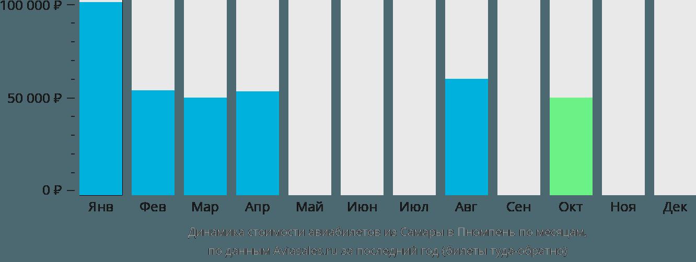 Динамика стоимости авиабилетов из Самары в Пномпень по месяцам