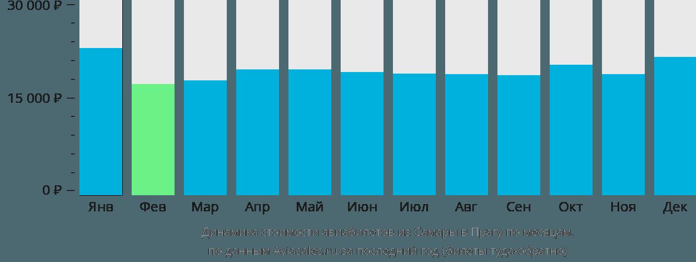 Динамика стоимости авиабилетов из Самары в Прагу по месяцам