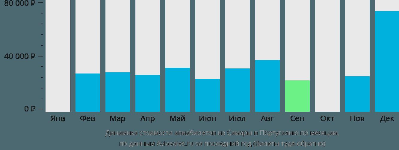 Динамика стоимости авиабилетов из Самары в Португалию по месяцам