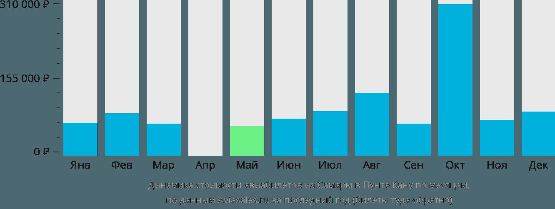 Динамика стоимости авиабилетов из Самары в Пунта-Кану по месяцам
