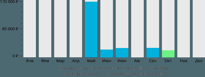 Динамика стоимости авиабилетов из Самары в Пулу по месяцам