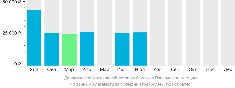 Динамика стоимости авиабилетов из Самары в Павлодар по месяцам