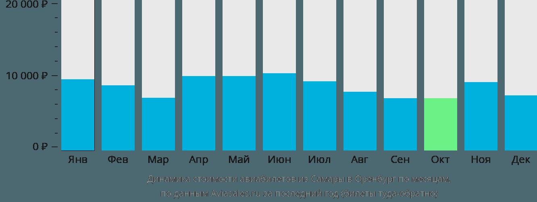 Динамика стоимости авиабилетов из Самары в Оренбург по месяцам