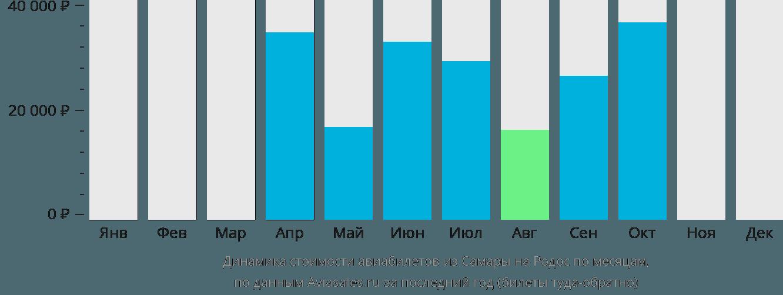 Динамика стоимости авиабилетов из Самары на Родос по месяцам