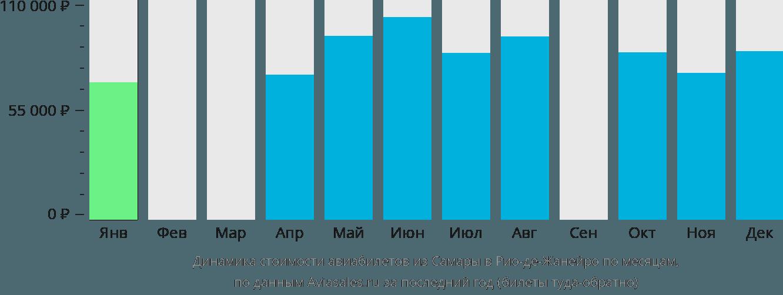 Динамика стоимости авиабилетов из Самары в Рио-де-Жанейро по месяцам