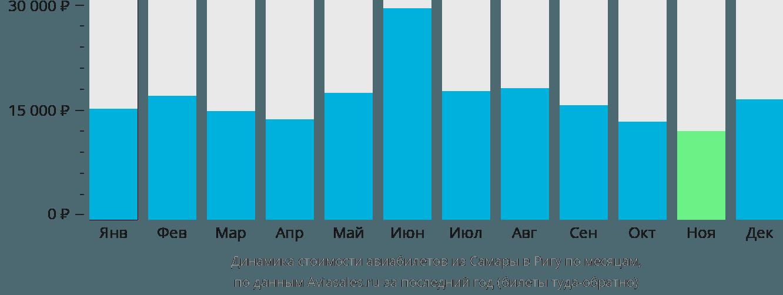 Динамика стоимости авиабилетов из Самары в Ригу по месяцам