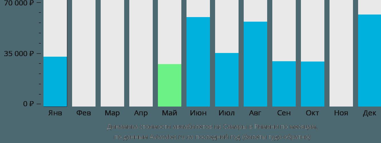 Динамика стоимости авиабилетов из Самары в Римини по месяцам