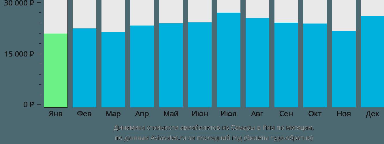 Динамика стоимости авиабилетов из Самары в Рим по месяцам