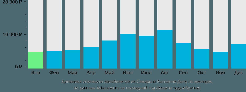 Динамика стоимости авиабилетов из Самары в Ростов-на-Дону по месяцам