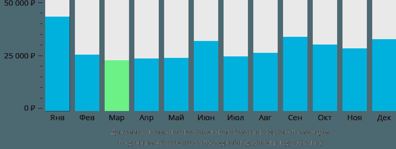 Динамика стоимости авиабилетов из Самары в Сербию по месяцам