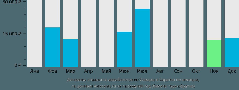 Динамика стоимости авиабилетов из Самары в Саратов по месяцам