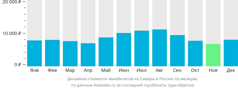 Динамика стоимости авиабилетов из Самары в Россию по месяцам