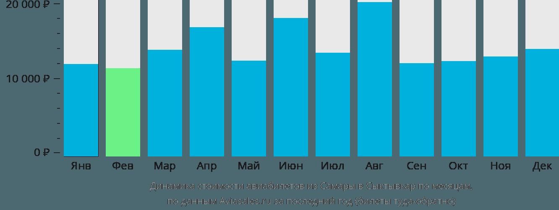 Динамика стоимости авиабилетов из Самары в Сыктывкар по месяцам