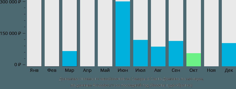 Динамика стоимости авиабилетов из Самары в Санто-Доминго по месяцам