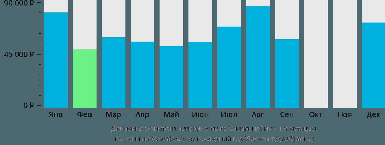 Динамика стоимости авиабилетов из Самары в Сиэтл по месяцам