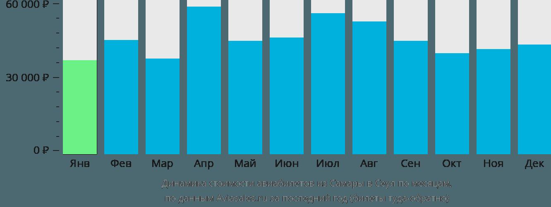 Динамика стоимости авиабилетов из Самары в Сеул по месяцам