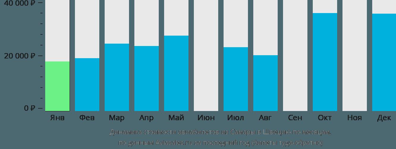Динамика стоимости авиабилетов из Самары в Швецию по месяцам