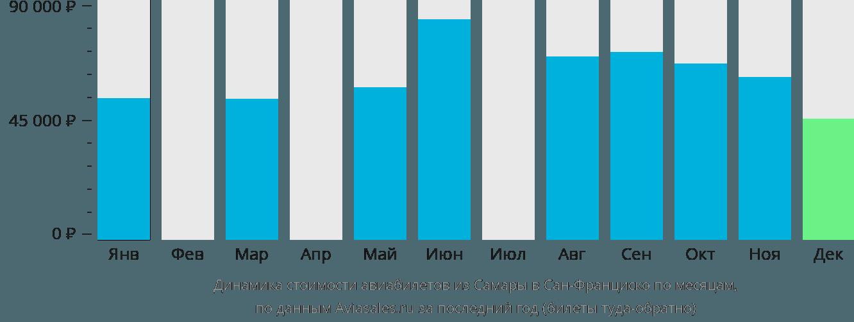Динамика стоимости авиабилетов из Самары в Сан-Франциско по месяцам