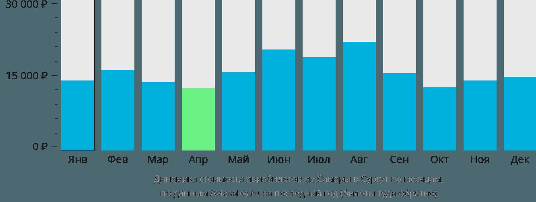 Динамика стоимости авиабилетов из Самары в Сургут по месяцам