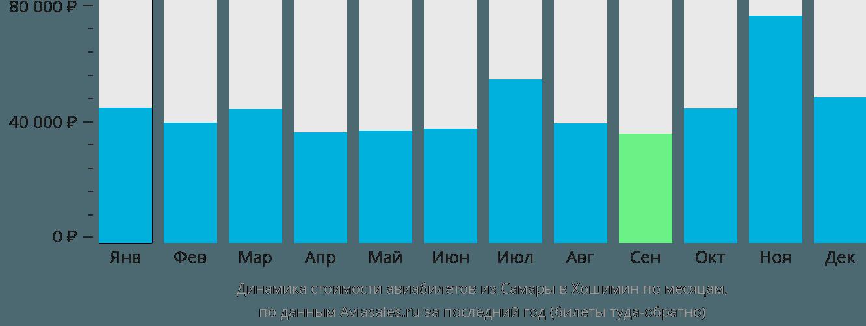 Динамика стоимости авиабилетов из Самары в Хошимин по месяцам