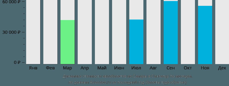 Динамика стоимости авиабилетов из Самары в Сингапур по месяцам