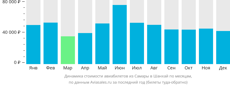 Динамика стоимости авиабилетов из Самары в Шанхай по месяцам