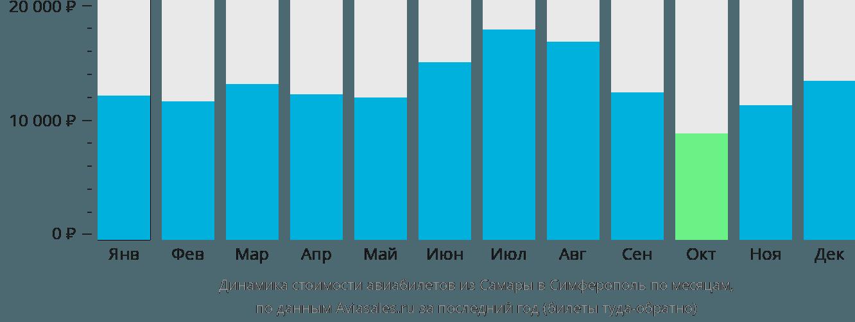 Динамика стоимости авиабилетов из Самары в Симферополь  по месяцам