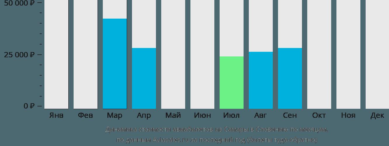 Динамика стоимости авиабилетов из Самары в Словению по месяцам