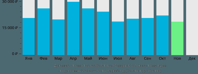 Динамика стоимости авиабилетов из Самары в Салоники по месяцам