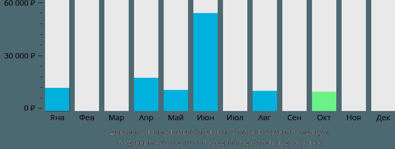 Динамика стоимости авиабилетов из Самары в Саранск по месяцам