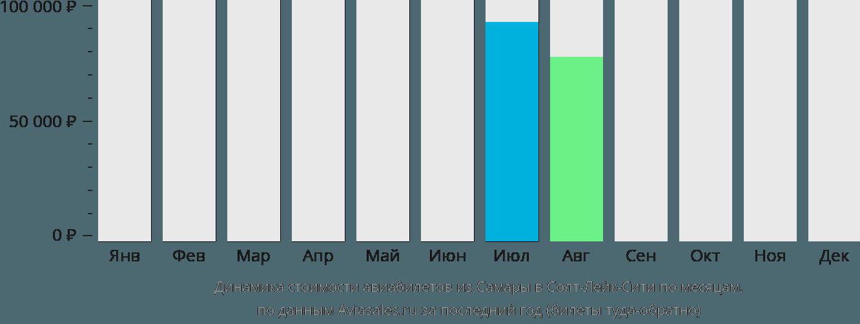 Динамика стоимости авиабилетов из Самары в Солт-Лейк-Сити по месяцам