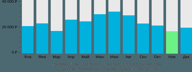 Динамика стоимости авиабилетов из Самары в Салехард по месяцам