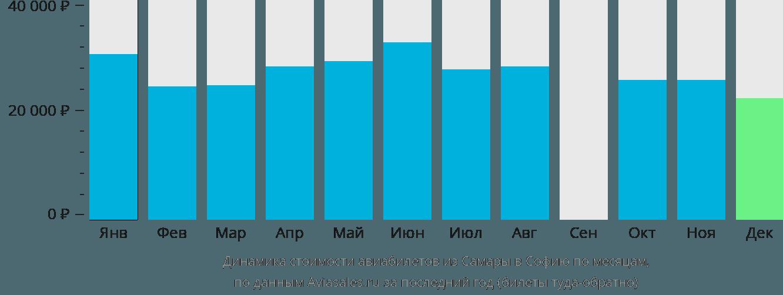 Динамика стоимости авиабилетов из Самары в Софию по месяцам
