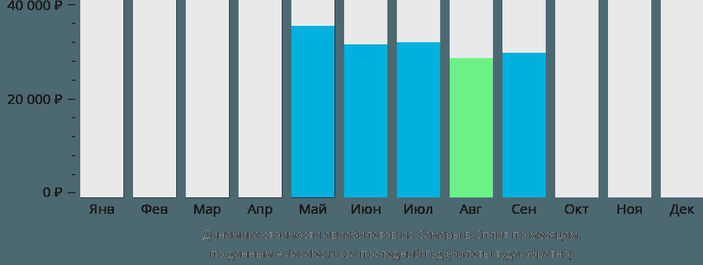 Динамика стоимости авиабилетов из Самары в Сплит по месяцам