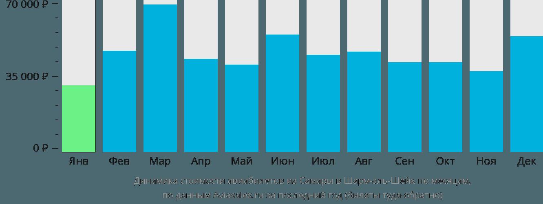 Динамика стоимости авиабилетов из Самары в Шарм-эль-Шейх по месяцам