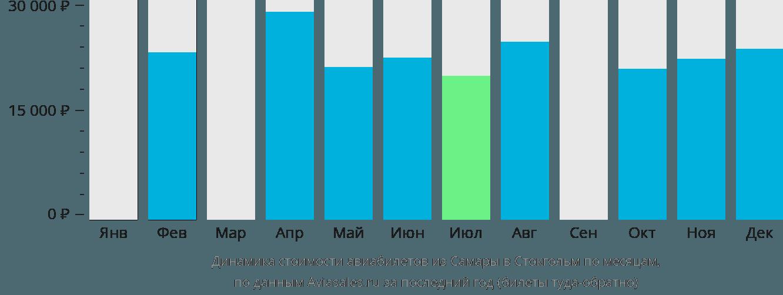 Динамика стоимости авиабилетов из Самары в Стокгольм по месяцам