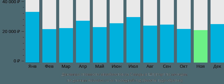 Динамика стоимости авиабилетов из Самары в Штутгарт по месяцам