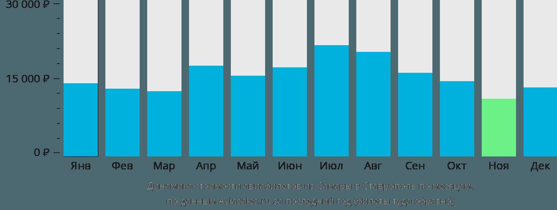 Динамика стоимости авиабилетов из Самары в Ставрополь по месяцам