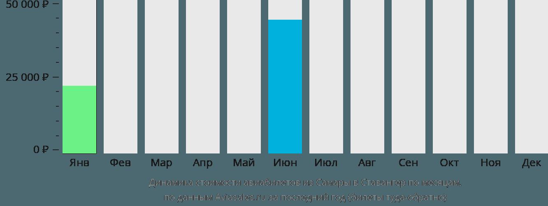 Динамика стоимости авиабилетов из Самары в Ставангер по месяцам
