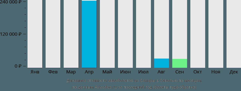 Динамика стоимости авиабилетов из Самары в Севилью по месяцам
