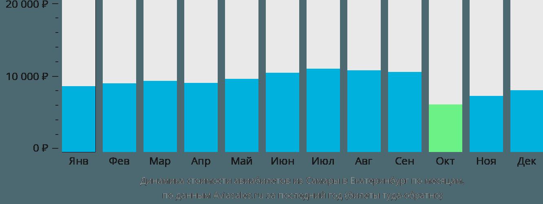 Динамика стоимости авиабилетов из Самары в Екатеринбург по месяцам