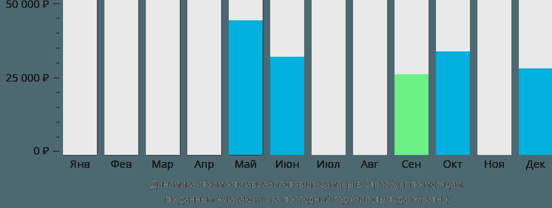 Динамика стоимости авиабилетов из Самары в Страсбург по месяцам