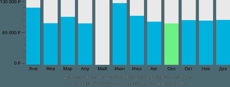 Динамика стоимости авиабилетов из Самары в Сидней по месяцам