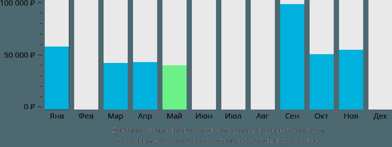 Динамика стоимости авиабилетов из Самары в Санью по месяцам