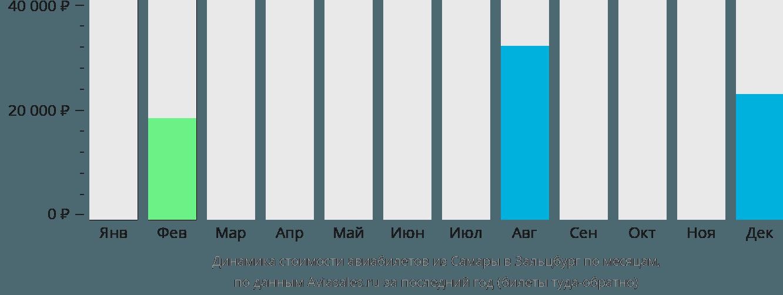 Динамика стоимости авиабилетов из Самары в Зальцбург по месяцам